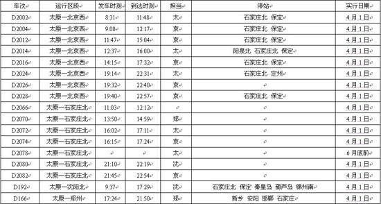 太原跑北京动车组4月1日起 早发8:31末班19:4