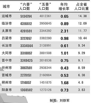 六普人口数据_海南省 2010年第六次 人口 普查主要数据新闻发